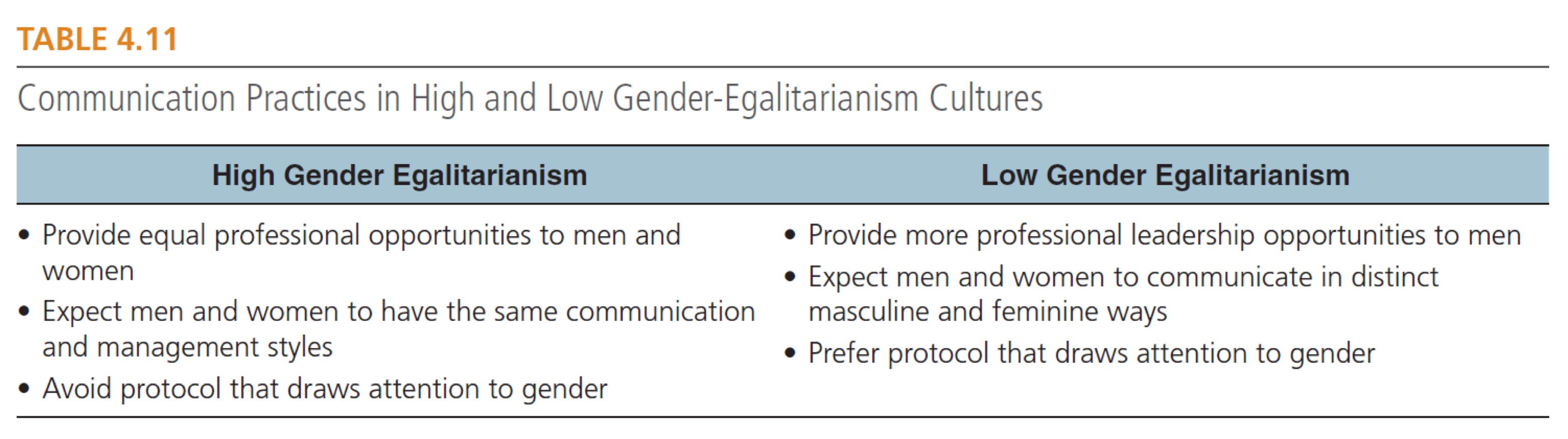 Communication Practices in High and Low Gender-Egalitarianism Cultures