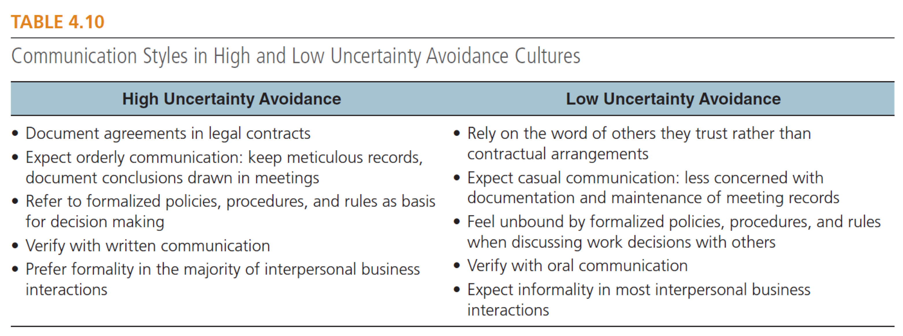 Communication Styles in High and Low Uncertainty Avoidance Cultures