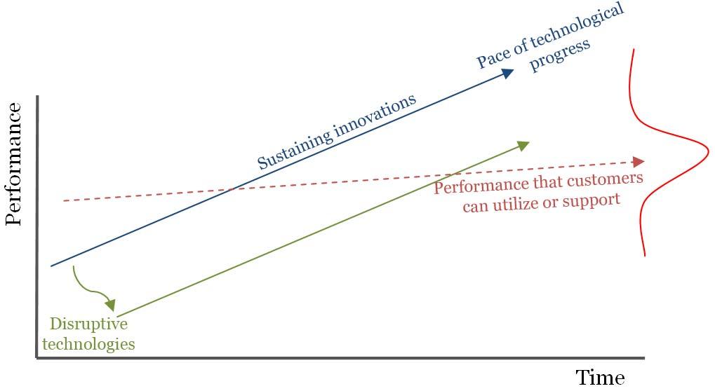 Innovations Management Case Study: Disruptive Technologies