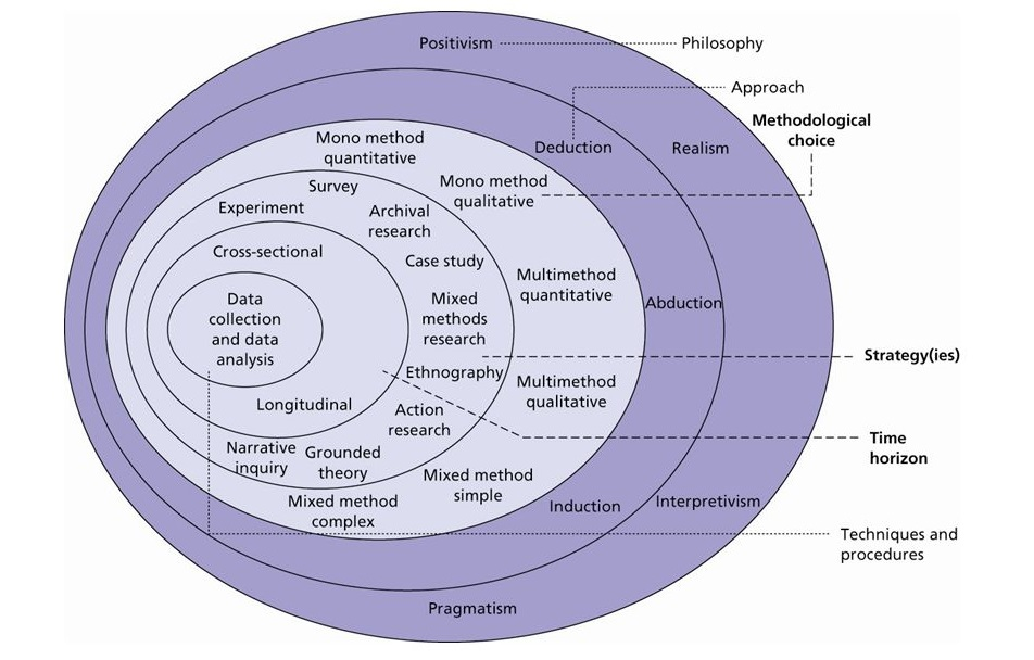 """EFQM: Concepts of Excellence. The Research """"Onion"""" Source: © Mark Saunders, Philip Lewis and Adrian Thornhill 2006."""